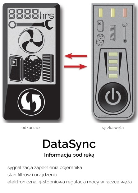 Technologia CycloVac DataSync