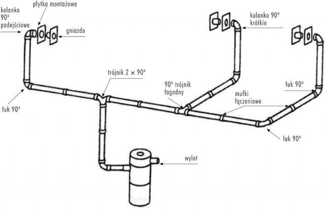 Odgałęzienia w instalacji odkurzacza centralnego