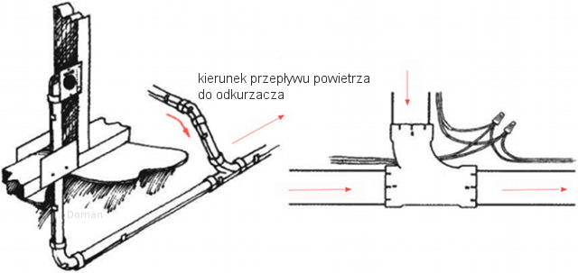 Prawidłowy montaż trójników